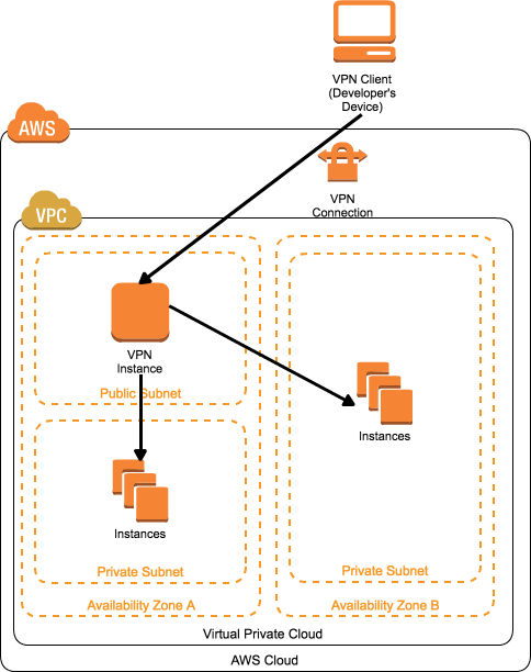 How to Set up SoftEther VPN Server and Client for AWS VPC